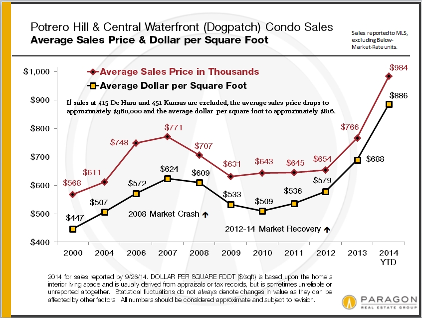 Potrero-Dogpatch_Condo_Values-by_Year