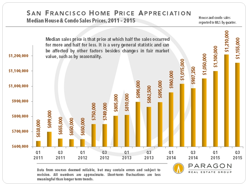 Median-Price_Bar-Chart_Qtr_SFD-Condo-Combined