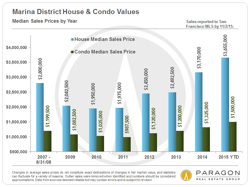 Marina-SFD-Condo_Median-Sales-Prices