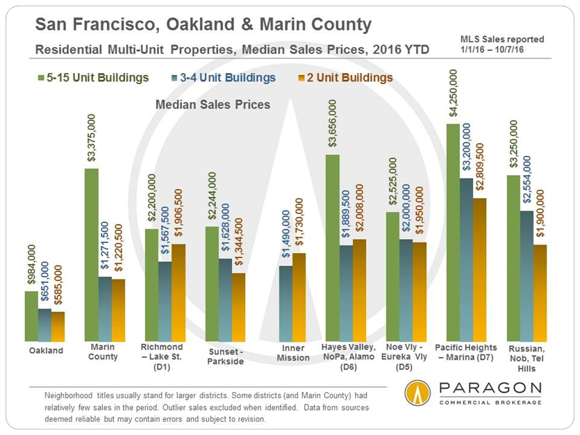 10-16_invest_median-sales-price_2-4_5-15_by-submarket