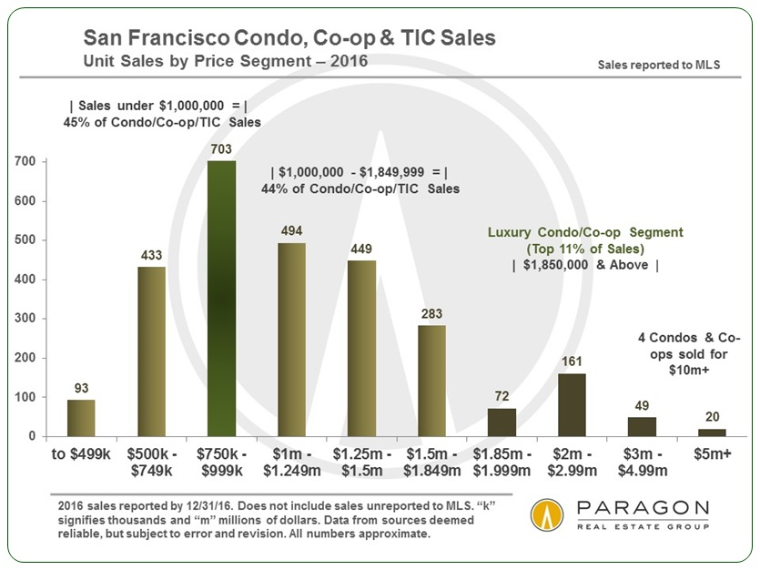 SF-Condo-Co-op-TIC_Only_Sales_by_Price_Range-bar-chart
