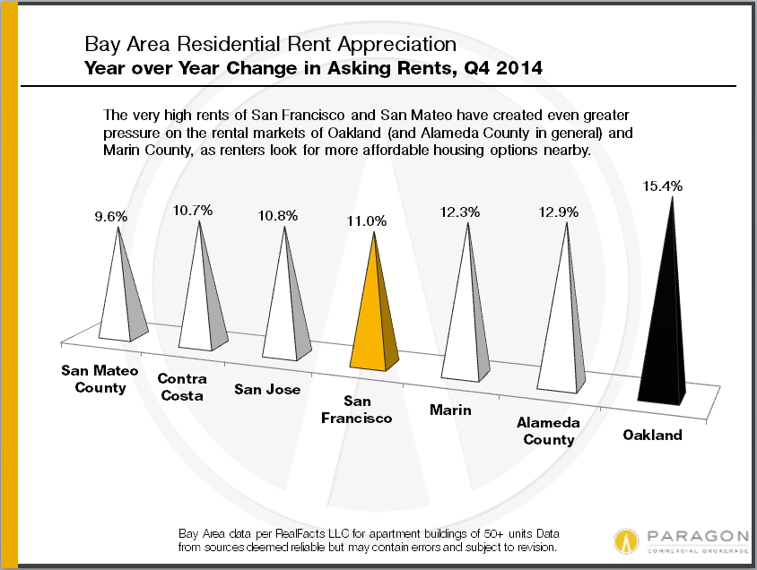 Invest_YOY_Rent-Appreciation_by_County