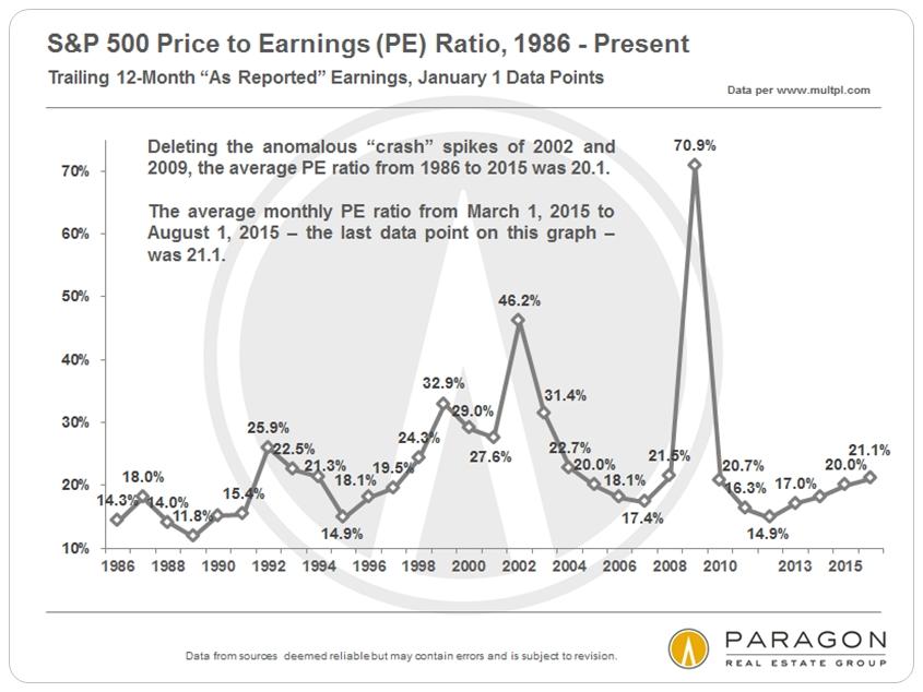 SP500_PE-Ratio_since-1986