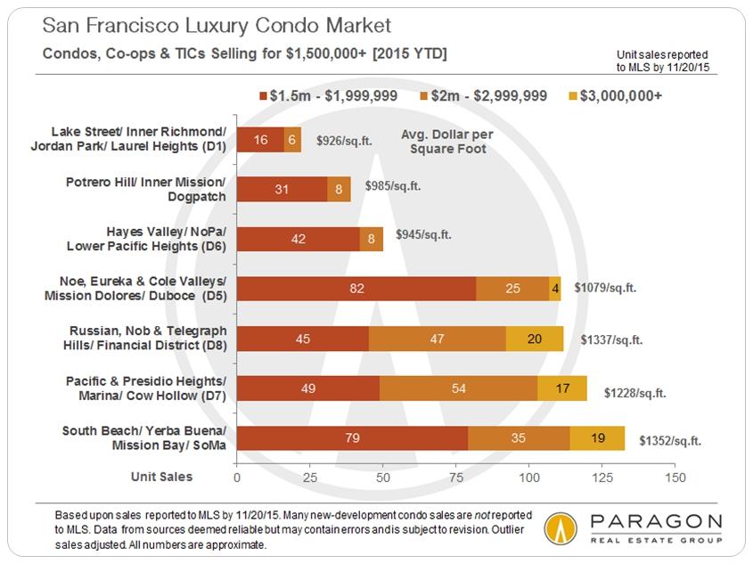 Condo-Sales_1500k-plus