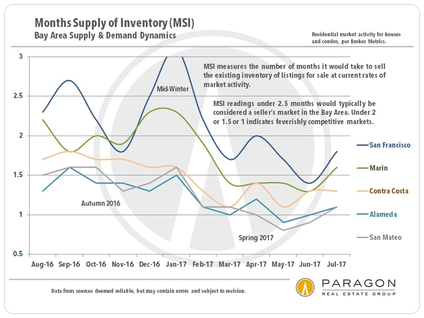 SF Bay Area Months Supply of Inventory