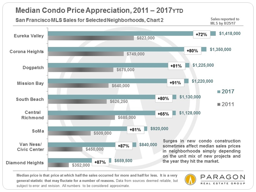 SF Neighborhood Condo Price Appreciation