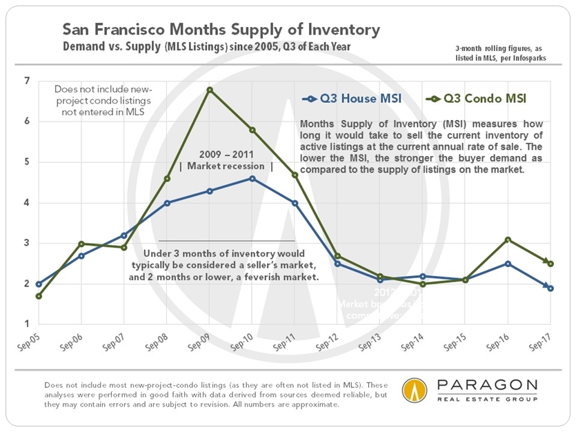 San Francisco Q3 Months Supply of Inventory