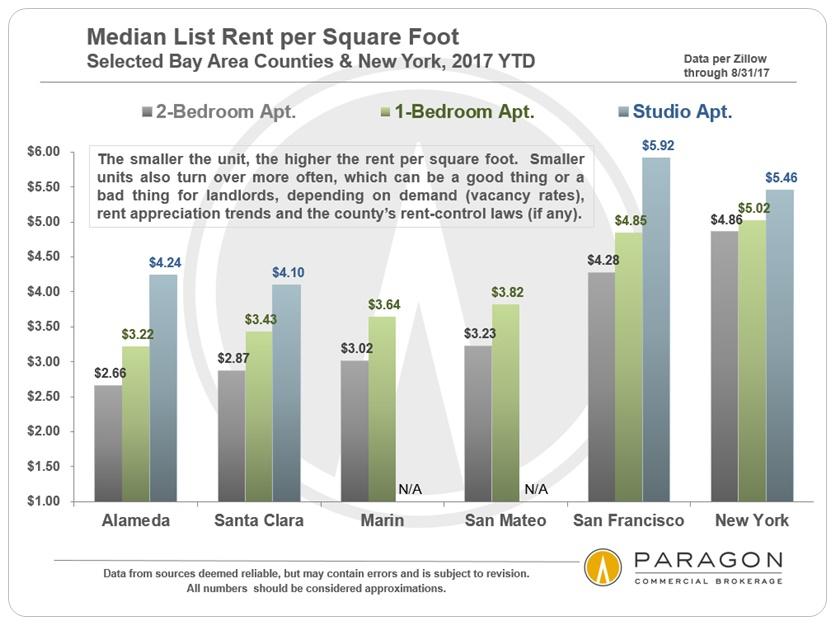 Bay-Area_Median-Rents_per-SqFt_by-Unit-Size.jpg