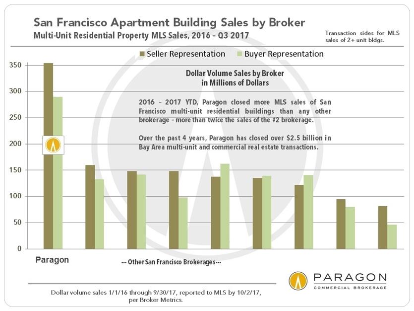 2016-to-Q3-2017_SF_2-plus-DolVol-Sales_Commercial_per-Broker.jpg