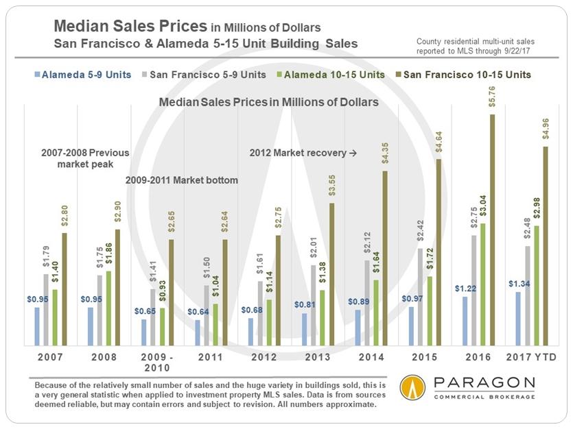 10-17_Invest_SF-Alameda_Median-Prices_5-9U_10-15U_since-2007.jpg