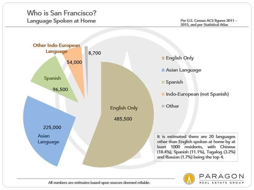 san francisco demographics  u2013 who we are  where we come