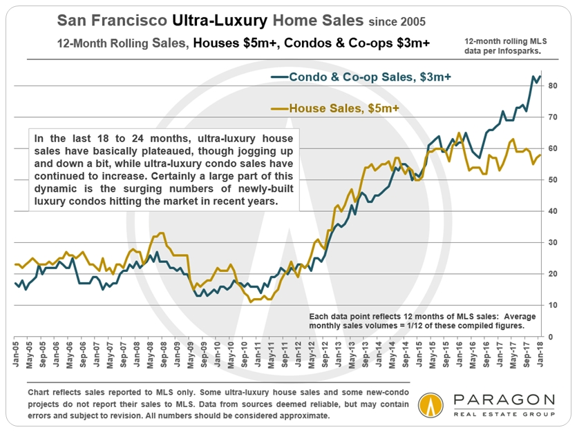 San Francisco Luxury House, Luxury Condo, Co-op and TIC Markets ...