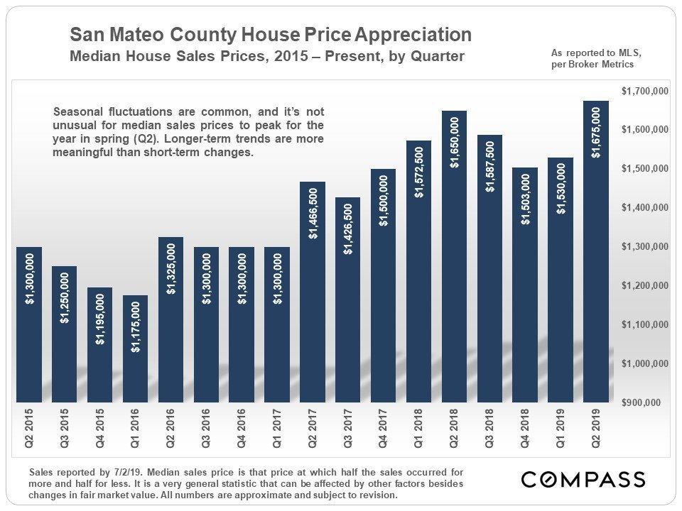 San Mateo Real Estate Q2 Report – Compass