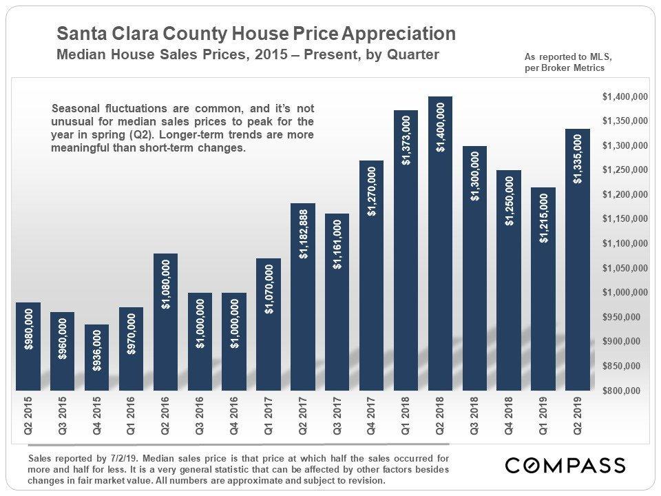 Santa Clara Q2 Real Estate Market – Compass